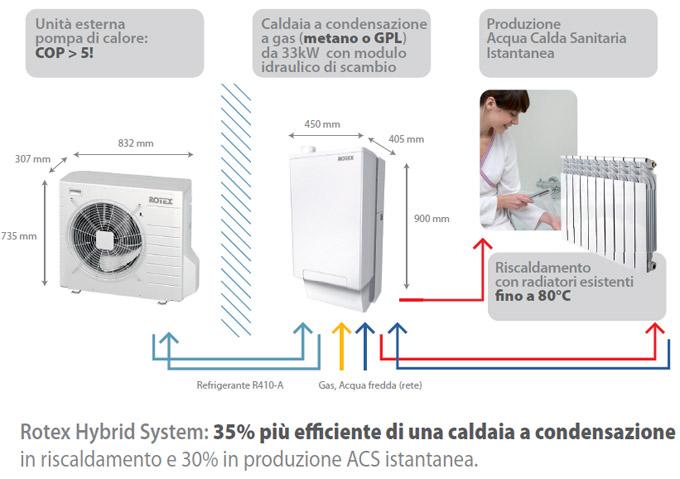 pompa-calore-rotex-hybrid-system